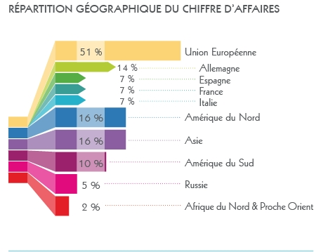 Répartition internationale du CA
